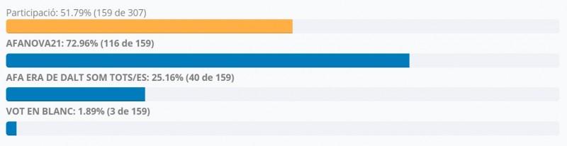 1603745616-bffd-resultat-eleccions.jpg